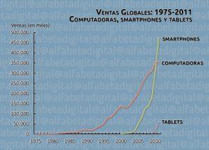Ventas Globales: 1975-2011 Computadoras, smartphones y tablets